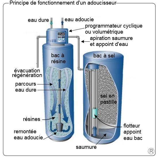 Traitement d'eau calcaire par adoucisseur à Wittelsheim 68