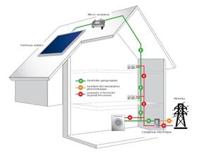 photovoltaique par Vitale energie Wittelsheim 68